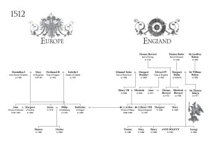 Anne Boleyn Family Tree image